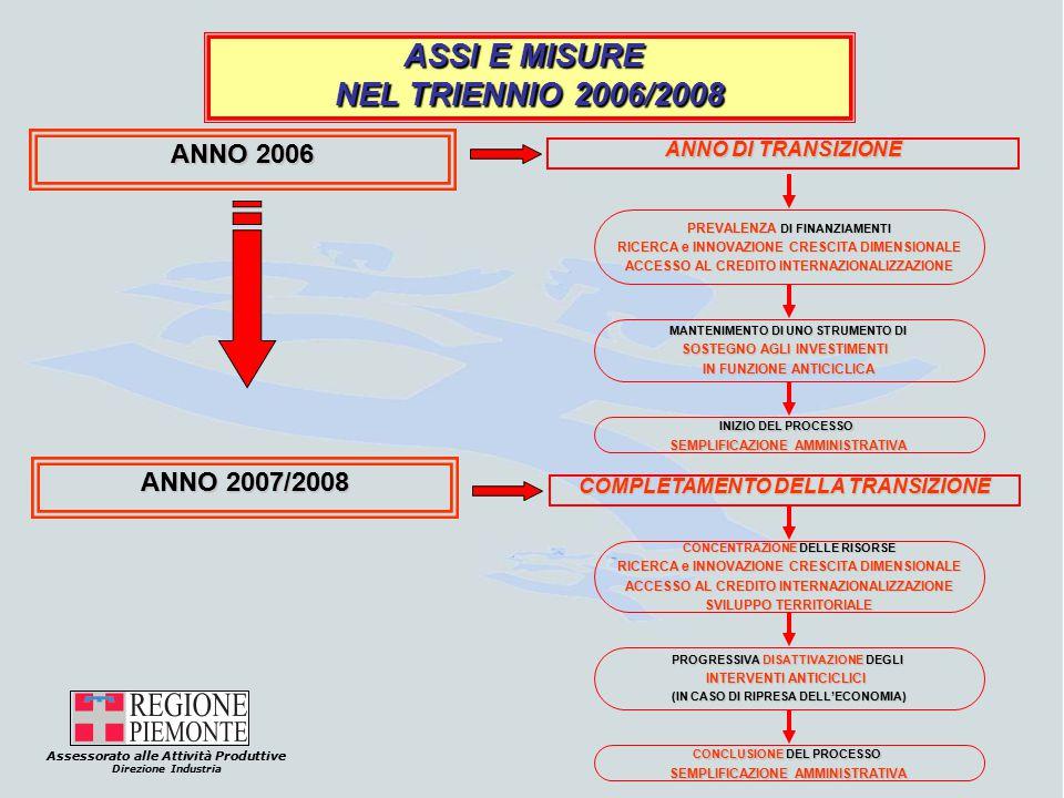 Assessorato alle Attività Produttive Direzione Industria ASSI E MISURE NEL TRIENNIO 2006/2008 ANNO 2006 ANNO DI TRANSIZIONE PREVALENZA DI FINANZIAMENTI RICERCA e INNOVAZIONE CRESCITA DIMENSIONALE ACCESSO AL CREDITO INTERNAZIONALIZZAZIONE MANTENIMENTO DI UNO STRUMENTO DI SOSTEGNO AGLI INVESTIMENTI IN FUNZIONE ANTICICLICA INIZIO DEL PROCESSO SEMPLIFICAZIONE AMMINISTRATIVA ANNO 2007/2008 COMPLETAMENTO DELLA TRANSIZIONE CONCENTRAZIONE DELLE RISORSE RICERCA e INNOVAZIONE CRESCITA DIMENSIONALE ACCESSO AL CREDITO INTERNAZIONALIZZAZIONE SVILUPPO TERRITORIALE PROGRESSIVA DISATTIVAZIONE DEGLI INTERVENTI ANTICICLICI (IN CASO DI RIPRESA DELL'ECONOMIA) CONCLUSIONE DEL PROCESSO SEMPLIFICAZIONE AMMINISTRATIVA