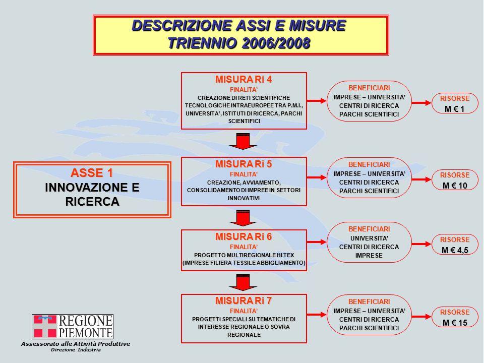Assessorato alle Attività Produttive Direzione Industria DESCRIZIONE ASSI E MISURE TRIENNIO 2006/2008 ASSE 1 INNOVAZIONE E RICERCA MISURA Ri 4 FINALITA' CREAZIONE DI RETI SCIENTIFICHE TECNOLOGICHE INTRAEUROPEE TRA P.M.I., UNIVERSITA', ISTITUTI DI RICERCA, PARCHI SCIENTIFICI BENEFICIARI IMPRESE – UNIVERSITA' CENTRI DI RICERCA PARCHI SCIENTIFICI RISORSE M € 1 MISURA Ri 5 FINALITA' CREAZIONE, AVVIAMENTO, CONSOLIDAMENTO DI IMPREE IN SETTORI INNOVATIVI BENEFICIARI IMPRESE – UNIVERSITA' CENTRI DI RICERCA PARCHI SCIENTIFICI RISORSE M € 10 MISURA Ri 6 FINALITA' PROGETTO MULTIREGIONALE HI TEX (IMPRESE FILIERA TESSILE ABBIGLIAMENTO) BENEFICIARIUNIVERSITA' CENTRI DI RICERCA IMPRESE RISORSE M € 4,5 MISURA Ri 7 FINALITA' PROGETTI SPECIALI SU TEMATICHE DI INTERESSE REGIONALE O SOVRA REGIONALE BENEFICIARI IMPRESE – UNIVERSITA' CENTRI DI RICERCA PARCHI SCIENTIFICI RISORSE M € 15