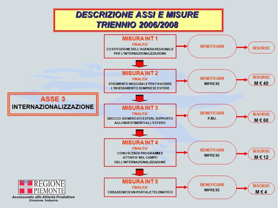 Assessorato alle Attività Produttive Direzione Industria DESCRIZIONE ASSI E MISURE TRIENNIO 2006/2008 ASSE 3 INTERNAZIONALIZZAZIONE MISURA INT 1 FINALITA' COSTITUZIONE DELL'AGENZIA REGIONALE PER L'INTERNAZIONALIZZAZIONE BENEFICIARI RISORSE MISURA INT 2 FINALITA' STRUMENTO NEGOZIALE PER FAVORIRE L'INSEDIAMENTO DI IMPRESE ESTERE BENEFICIARIIMPRESE RISORSE M € 40 MISURA INT 3 FINALITA' SBOCCO SUI MERCATI ESTERI, SUPPORTO AGLI INVESTIMENTI ALL'ESTERO BENEFICIARIP.M.I.