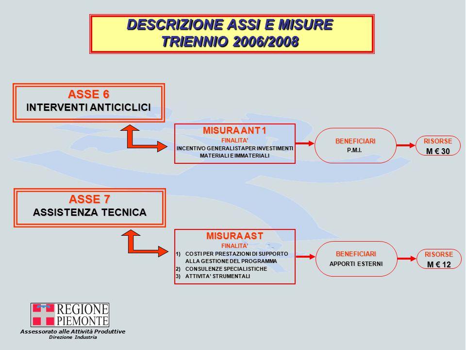 Assessorato alle Attività Produttive Direzione Industria DESCRIZIONE ASSI E MISURE TRIENNIO 2006/2008 ASSE 6 INTERVENTI ANTICICLICI MISURA ANT 1 FINALITA' INCENTIVO GENERALISTAPER INVESTIMENTI MATERIALI E IMMATERIALI BENEFICIARIP.M.I.