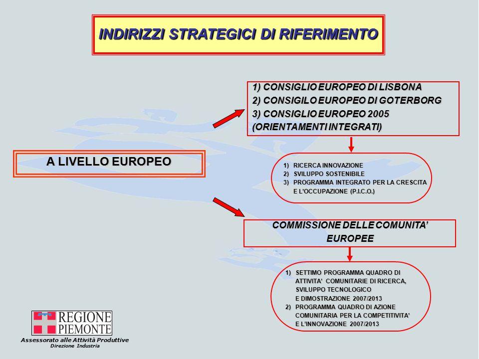 Assessorato alle Attività Produttive Direzione Industria INDIRIZZI STRATEGICI DI RIFERIMENTO A LIVELLO EUROPEO 1) CONSIGLIO EUROPEO DI LISBONA 2) CONSIGILO EUROPEO DI GOTERBORG 3) CONSIGLIO EUROPEO 2005 (ORIENTAMENTI INTEGRATI) 1)RICERCA INNOVAZIONE 2) SVILUPPO SOSTENIBILE 3)PROGRAMMA INTEGRATO PER LA CRESCITA E L'OCCUPAZIONE (P.I.C.O.) COMMISSIONE DELLE COMUNITA' EUROPEE 1) SETTIMO PROGRAMMA QUADRO DI ATTIVITA' COMUNITARIE DI RICERCA, SVILUPPO TECNOLOGICO E DIMOSTRAZIONE 2007/2013 2) PROGRAMMA QUADRO DI AZIONE COMUNITARIA PER LA COMPETITIVITA' E L'INNOVAZIONE 2007/2013