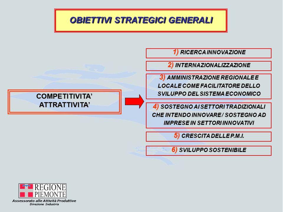 Assessorato alle Attività Produttive Direzione Industria OBIETTIVI STRATEGICI GENERALI COMPETITIVITA'ATTRATTIVITA' 1) RICERCA INNOVAZIONE 2) INTERNAZIONALIZZAZIONE 5) CRESCITA DELLE P.M.I.