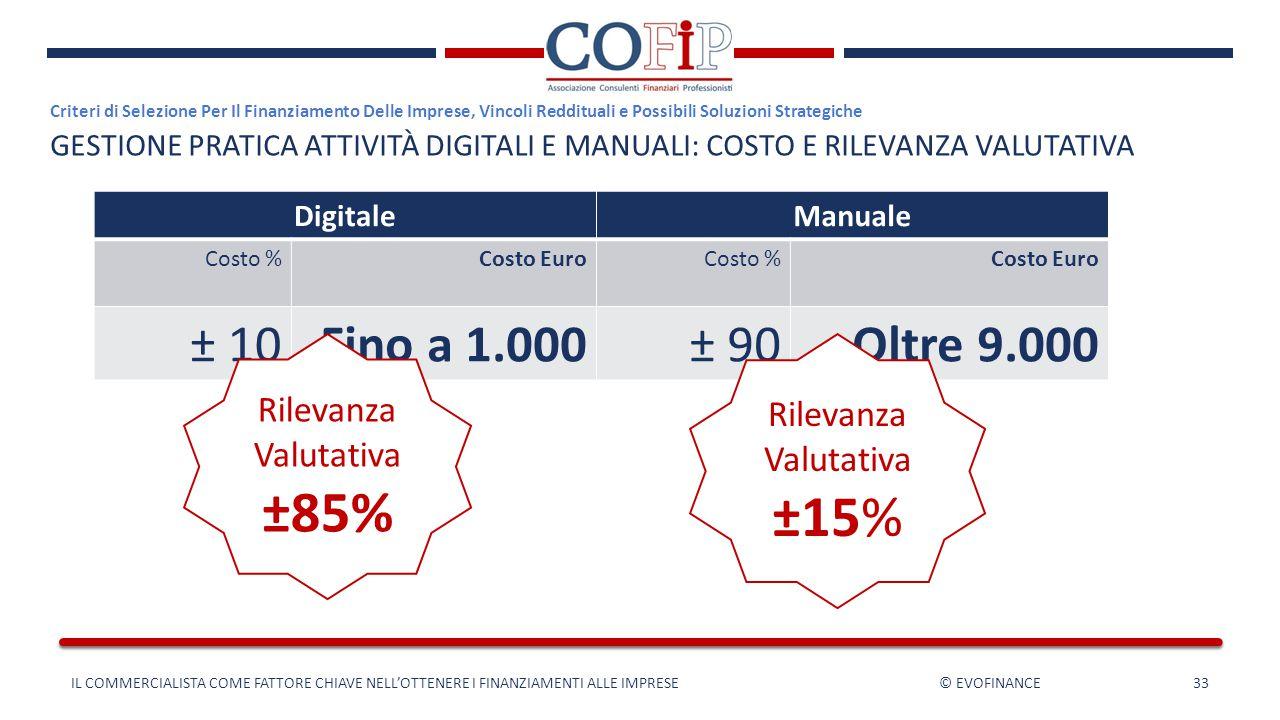 DigitaleManuale Costo %Costo EuroCosto %Costo Euro ± 10Fino a 1.000± 90Oltre 9.000 IL COMMERCIALISTA COME FATTORE CHIAVE NELL'OTTENERE I FINANZIAMENTI