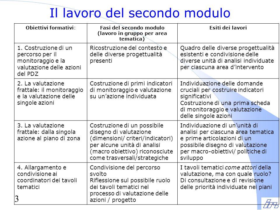 3 Il lavoro del secondo modulo Obiettivi formativi:Fasi del secondo modulo (lavoro in gruppo per area tematica) Esiti dei lavori 1.