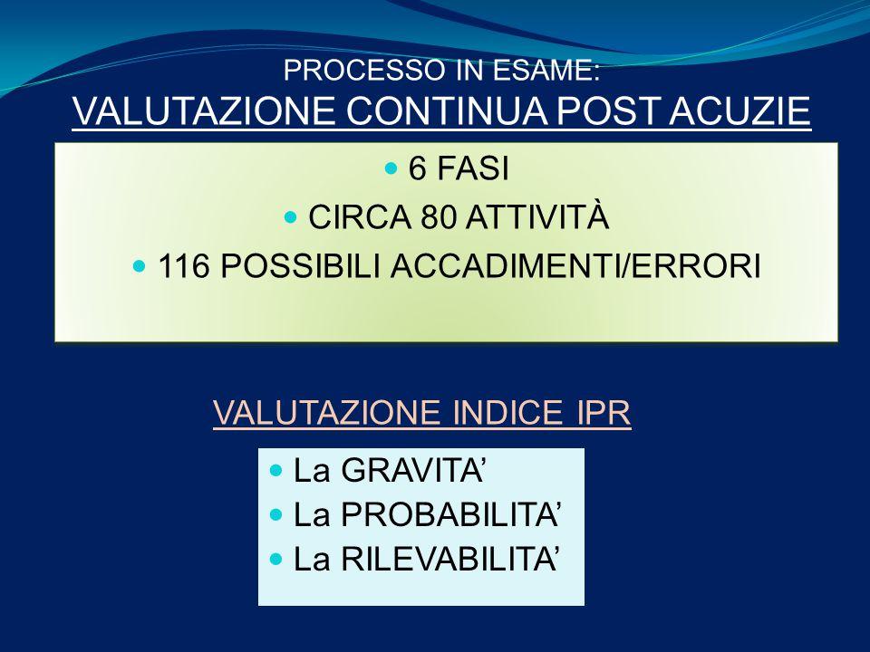 6 FASI CIRCA 80 ATTIVITÀ 116 POSSIBILI ACCADIMENTI/ERRORI 6 FASI CIRCA 80 ATTIVITÀ 116 POSSIBILI ACCADIMENTI/ERRORI PROCESSO IN ESAME: VALUTAZIONE CONTINUA POST ACUZIE VALUTAZIONE INDICE IPR La GRAVITA' La PROBABILITA' La RILEVABILITA'
