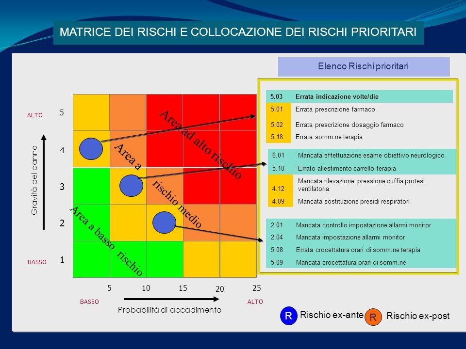 Probabilità di accadimento Gravità del danno BASSOALTO BASSO 3 2 1 4 5 51015 20 25 Area ad alto rischio Area a rischio medio Area a basso rischio Elenco Rischi prioritari MATRICE DEI RISCHI E COLLOCAZIONE DEI RISCHI PRIORITARI R R Rischio ex-ante Rischio ex-post 5.03Errata indicazione volte/die 5.01Errata prescrizione farmaco 5.02Errata prescrizione dosaggio farmaco 5.18Errata somm.ne terapia 6.01Mancata effettuazione esame obiettivo neurologico 5.10Errato allestimento carrello terapia 4.12 Mancata rilevazione pressione cuffia protesi ventilatoria 4.09Mancata sostituzione presidi respiratori 2.01Mancata controllo impostazione allarmi monitor 2.04Mancata impostazione allarmi monitor 5.08Errata crocettatura orari di somm.ne terapia 5.09Mancata crocettatura orari di somm.ne