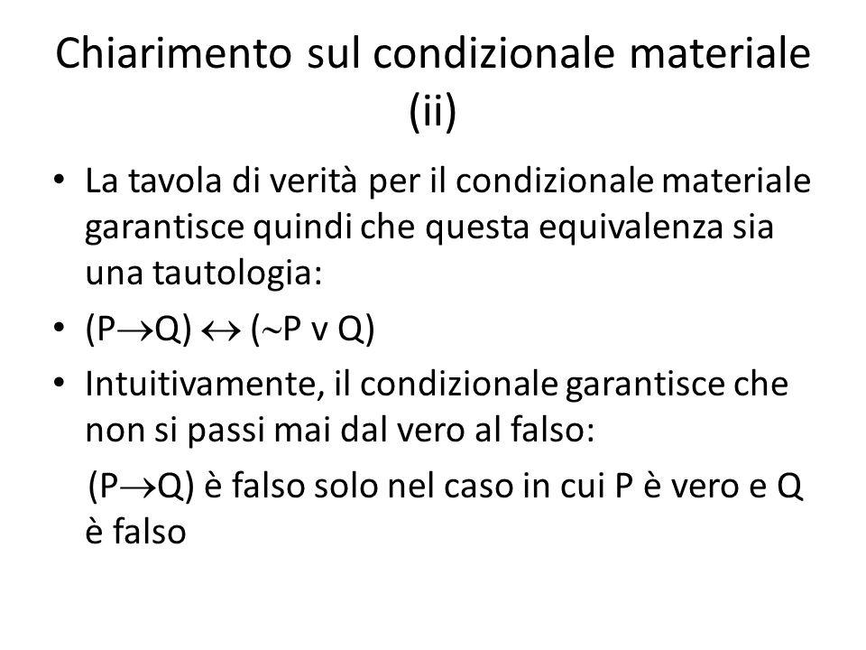 Chiarimento sul condizionale materiale (ii) La tavola di verità per il condizionale materiale garantisce quindi che questa equivalenza sia una tautologia: (P  Q)  (  P v Q) Intuitivamente, il condizionale garantisce che non si passi mai dal vero al falso: (P  Q) è falso solo nel caso in cui P è vero e Q è falso