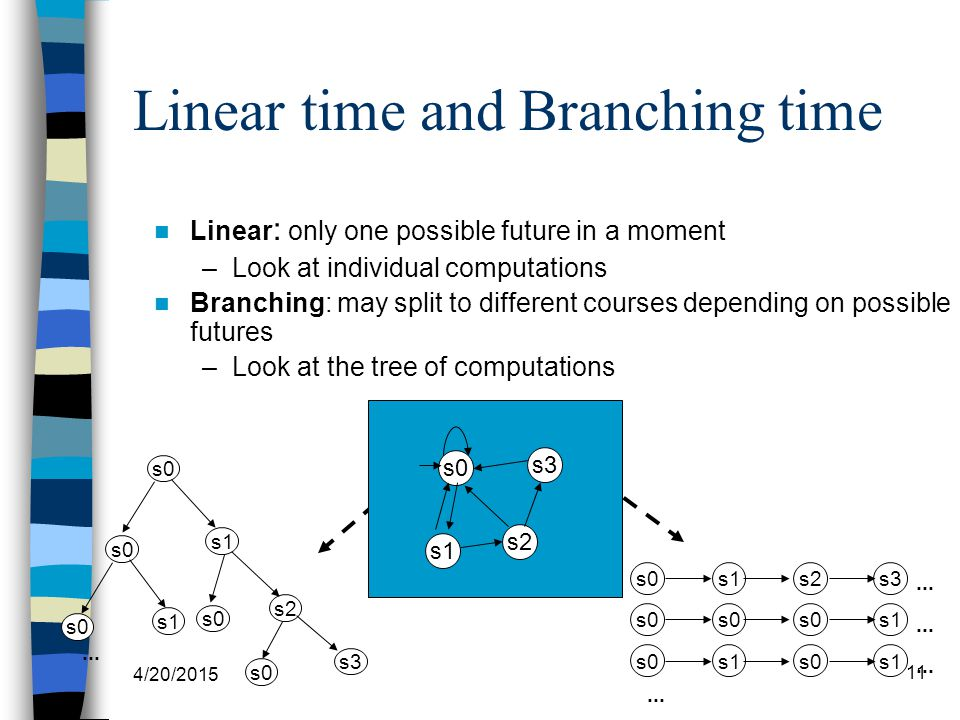 4/20/2015 11 Linear time and Branching time Linear : only one possible future in a moment –Look at individual computations Branching: may split to different courses depending on possible futures –Look at the tree of computations s0 s1 s3 s0 s2 s0 s1...