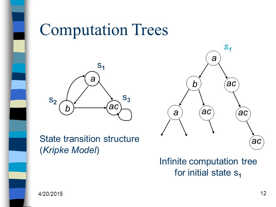 4/20/2015 12 Computation Trees State transition structure (Kripke Model) Infinite computation tree for initial state s 1 a b a ac s1s1 s3s3 s1s1 s2s2 a b