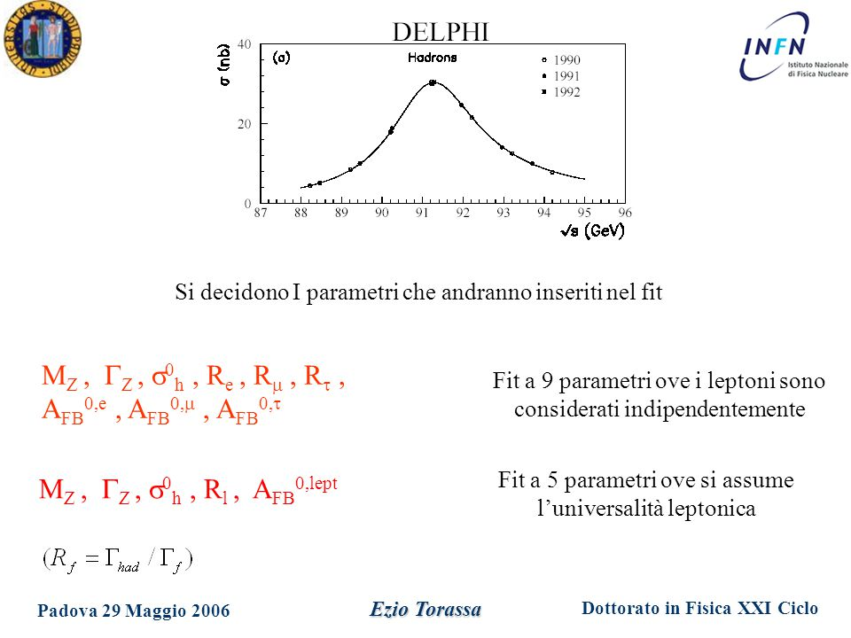 Dottorato in Fisica XXI Ciclo Padova 29 Maggio 2006 Ezio Torassa Si decidono I parametri che andranno inseriti nel fit M Z,  Z,  0 h, R l, A FB 0,le