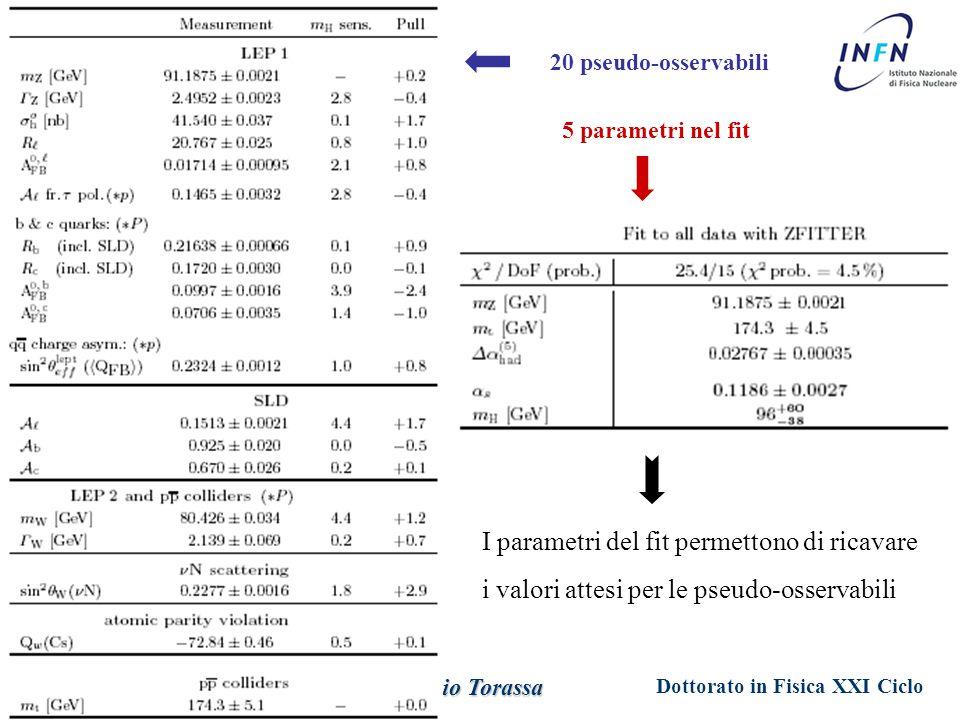 Dottorato in Fisica XXI Ciclo Padova 29 Maggio 2006 Ezio Torassa 20 pseudo-osservabili 5 parametri nel fit I parametri del fit permettono di ricavare