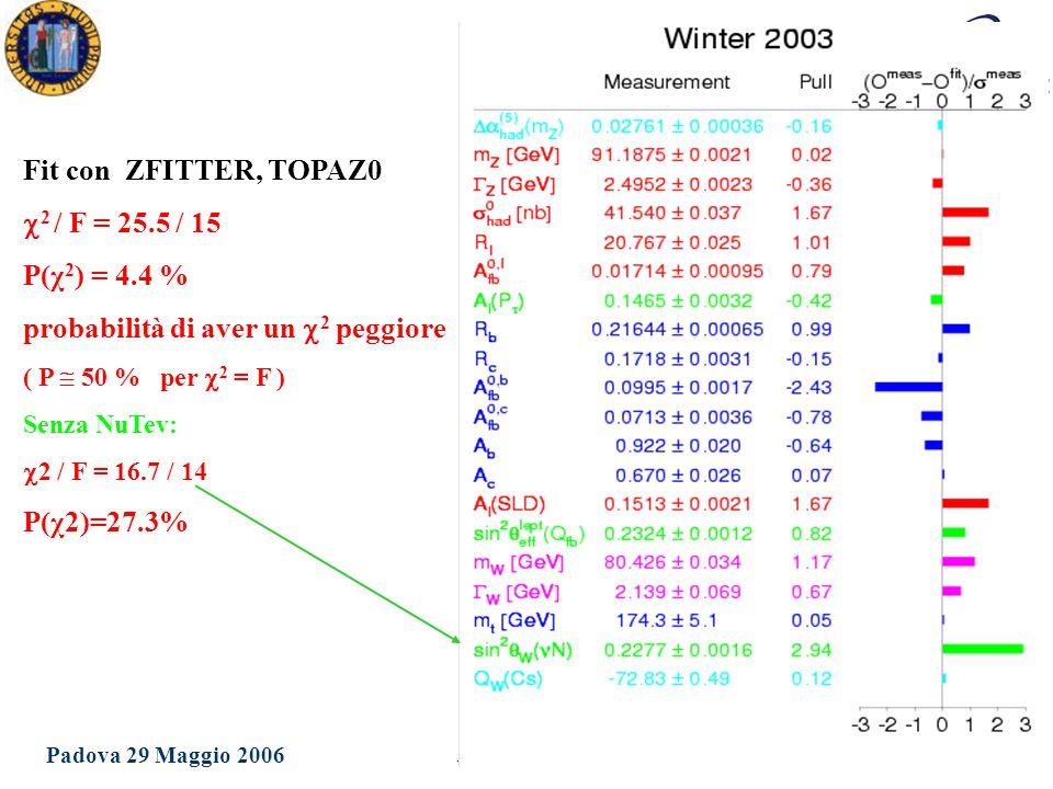 Dottorato in Fisica XXI Ciclo Padova 29 Maggio 2006 Ezio Torassa Fit con ZFITTER, TOPAZ0  2 / F = 25.5 / 15 P(χ 2 ) = 4.4 % probabilità di aver un 