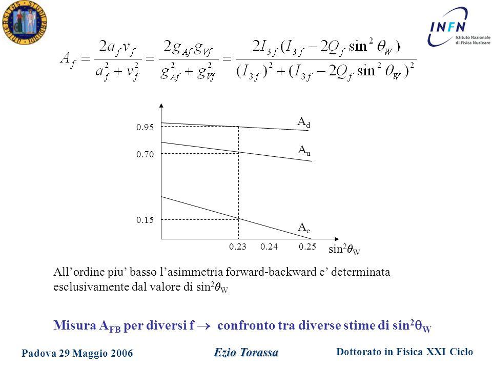 Dottorato in Fisica XXI Ciclo Padova 29 Maggio 2006 Ezio Torassa sin 2  W 0.95 0.70 0.15 0.230.240.25 AdAd AuAu AeAe All'ordine piu' basso l'asimmetr