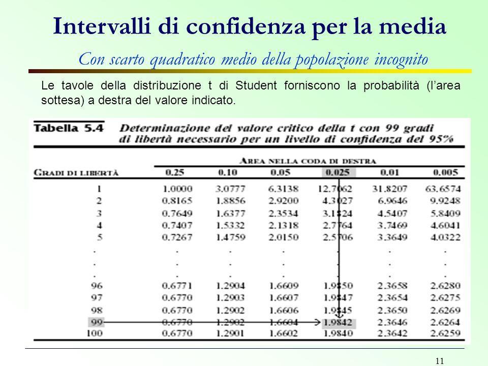11 Le tavole della distribuzione t di Student forniscono la probabilità (l'area sottesa) a destra del valore indicato. Intervalli di confidenza per la