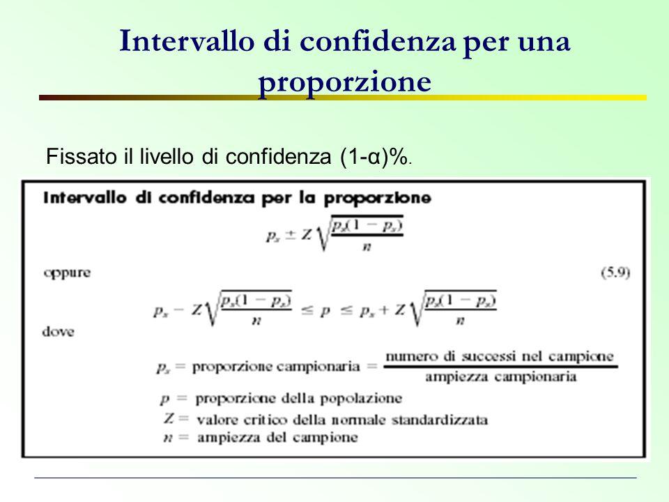 Intervallo di confidenza per una proporzione Fissato il livello di confidenza (1-α)%.