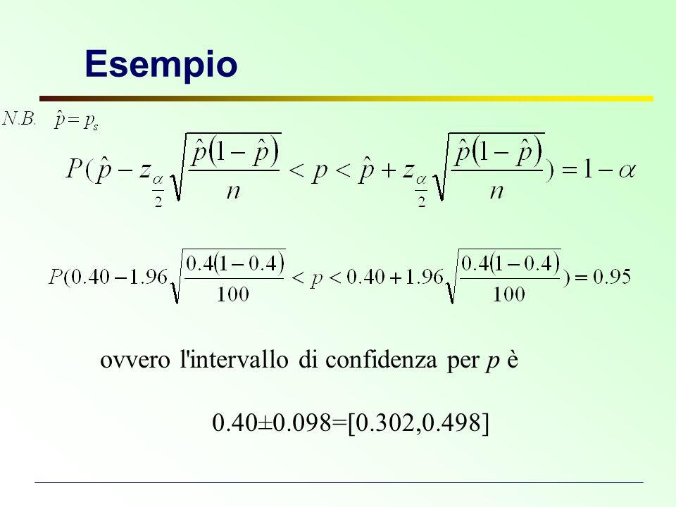 Esempio ovvero l'intervallo di confidenza per p è 0.40±0.098=[0.302,0.498]