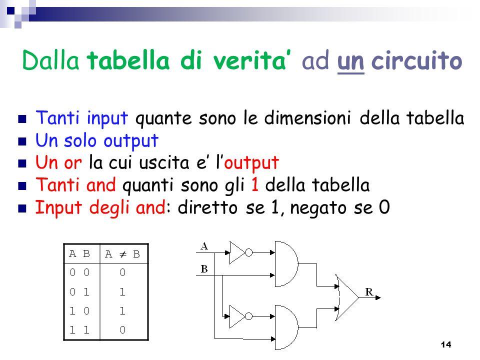 Dalla tabella di verita' ad un circuito Tanti input quante sono le dimensioni della tabella Un solo output Un or la cui uscita e' l'output Tanti and q
