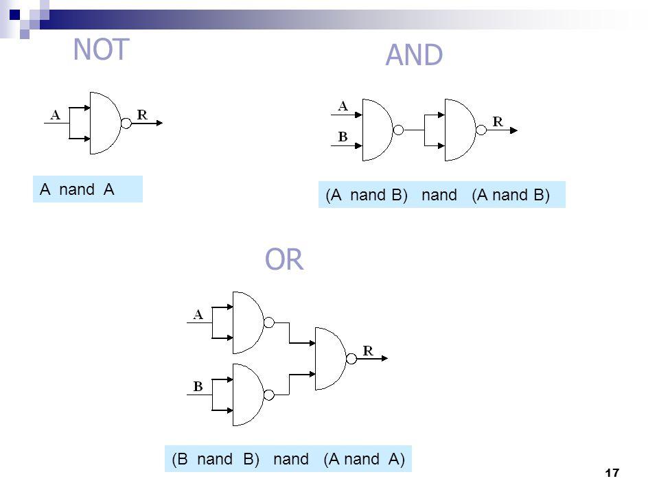 AND OR NOT A nand A (A nand B) nand (A nand B) (B nand B) nand (A nand A) 17