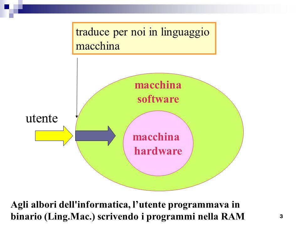 macchina hardware macchina software utente traduce per noi in linguaggio macchina 3 Agli albori dell'informatica, l'utente programmava in binario (Lin