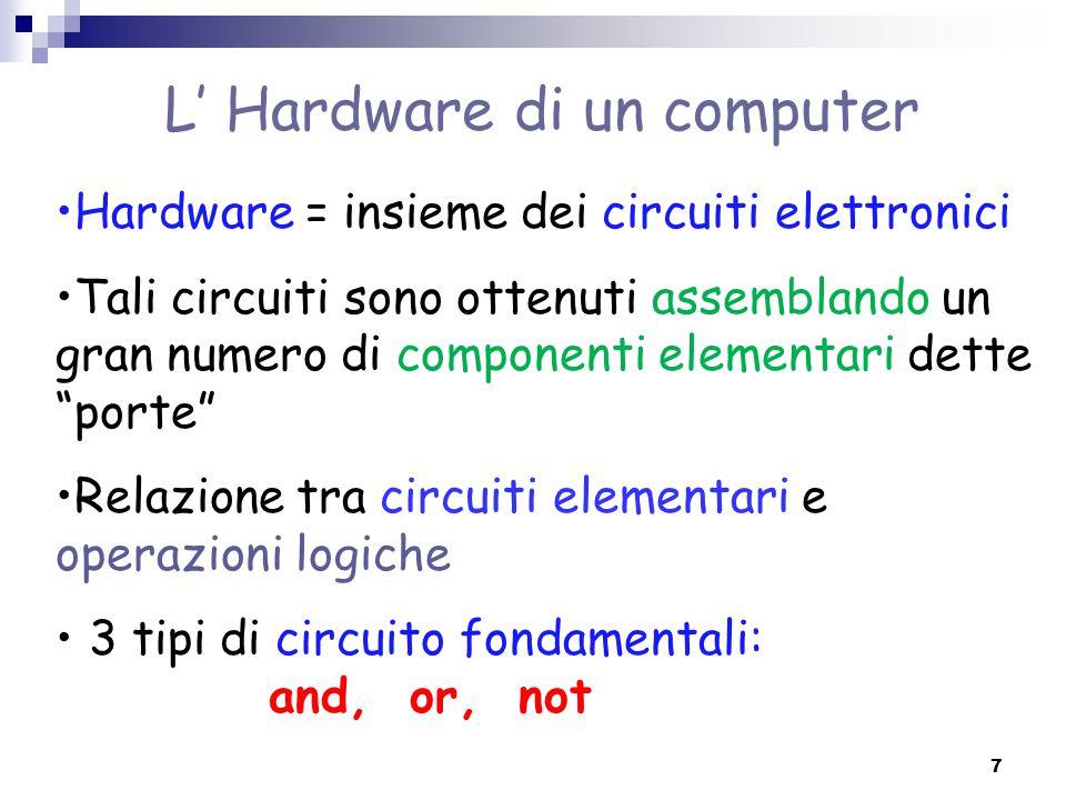 L' Hardware di un computer Hardware = insieme dei circuiti elettronici Tali circuiti sono ottenuti assemblando un gran numero di componenti elementari