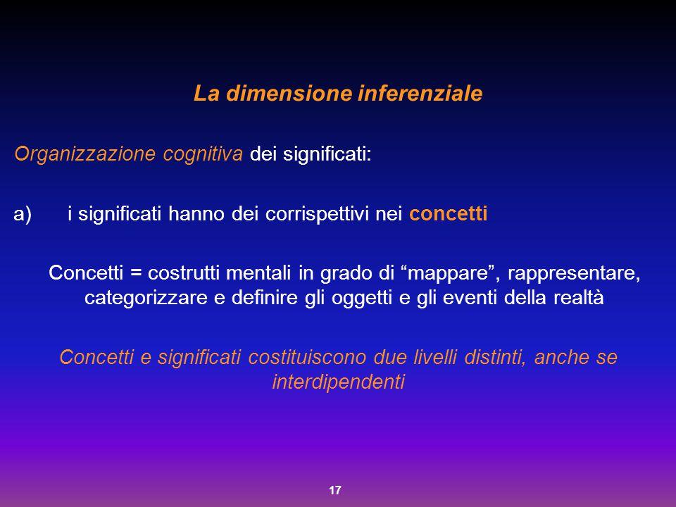 17 La dimensione inferenziale Organizzazione cognitiva dei significati: a)i significati hanno dei corrispettivi nei concetti Concetti = costrutti ment