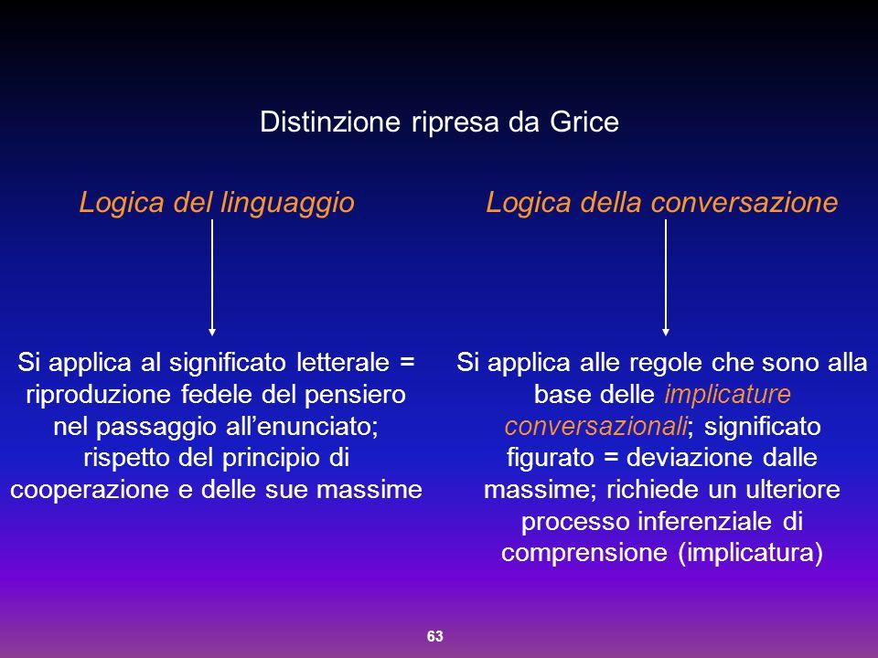 63 Distinzione ripresa da Grice Logica del linguaggio Si applica al significato letterale = riproduzione fedele del pensiero nel passaggio all'enuncia