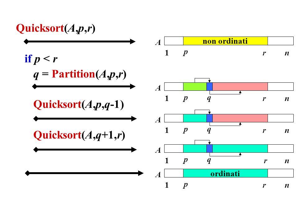 Quicksort(A,p,r) if p < r q = Partition(A,p,r) Quicksort(A,p,q-1) Quicksort(A,q+1,r) 1 p rn A q 1 p rn A non ordinati 1 p rn A q 1 p rn A q 1 p rn A o