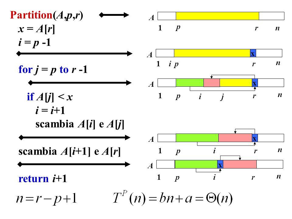 Partition(A,p,r) x = A[r] i = p -1 for j = p to r -1 if A[j] < x i = i+1 scambia A[i] e A[j] scambia A[i+1] e A[r] return i+1 1 p rn A 1pr n A i x 1pr