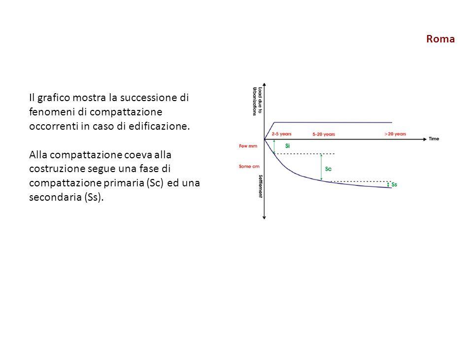 Roma Il grafico mostra la successione di fenomeni di compattazione occorrenti in caso di edificazione. Alla compattazione coeva alla costruzione segue