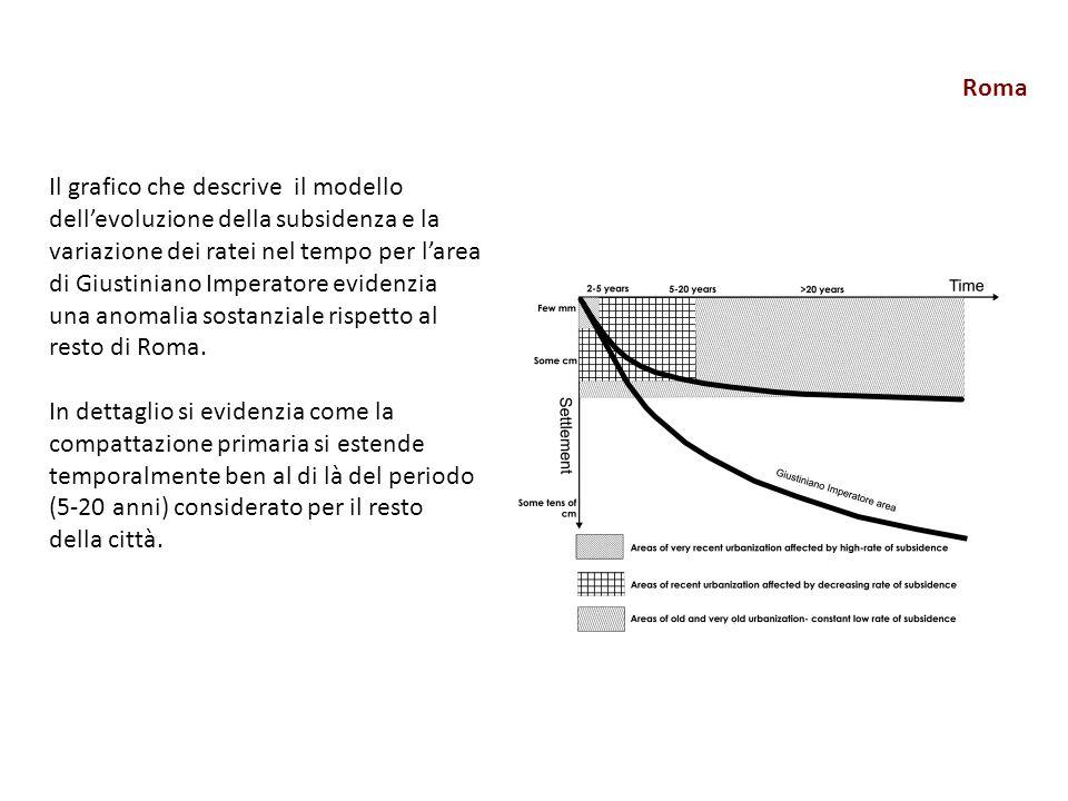 Roma Il grafico che descrive il modello dell'evoluzione della subsidenza e la variazione dei ratei nel tempo per l'area di Giustiniano Imperatore evidenzia una anomalia sostanziale rispetto al resto di Roma.
