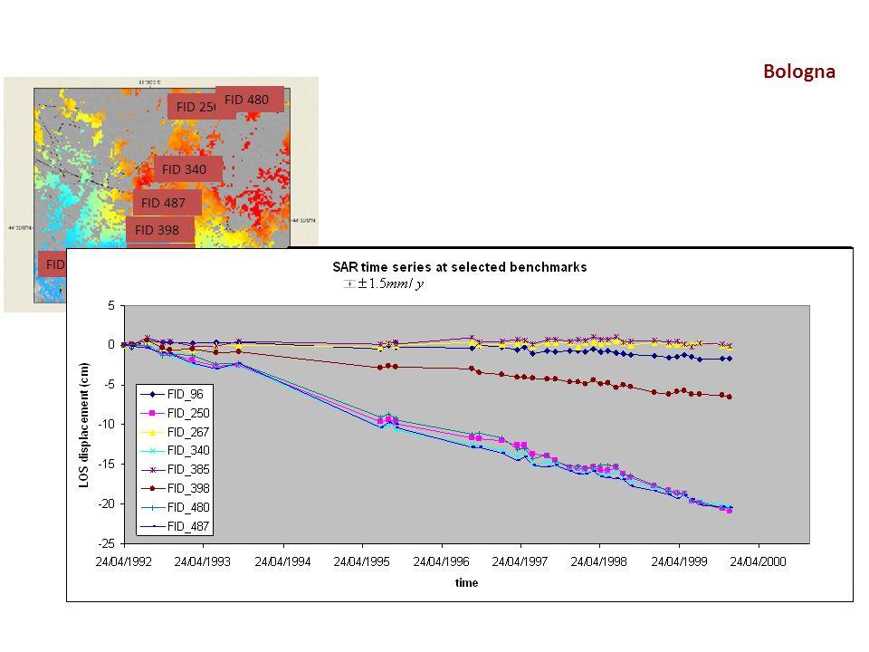Bologna FID 96 FID 267 FID 385 FID 398 FID 487 FID 340 FID 250 FID 480