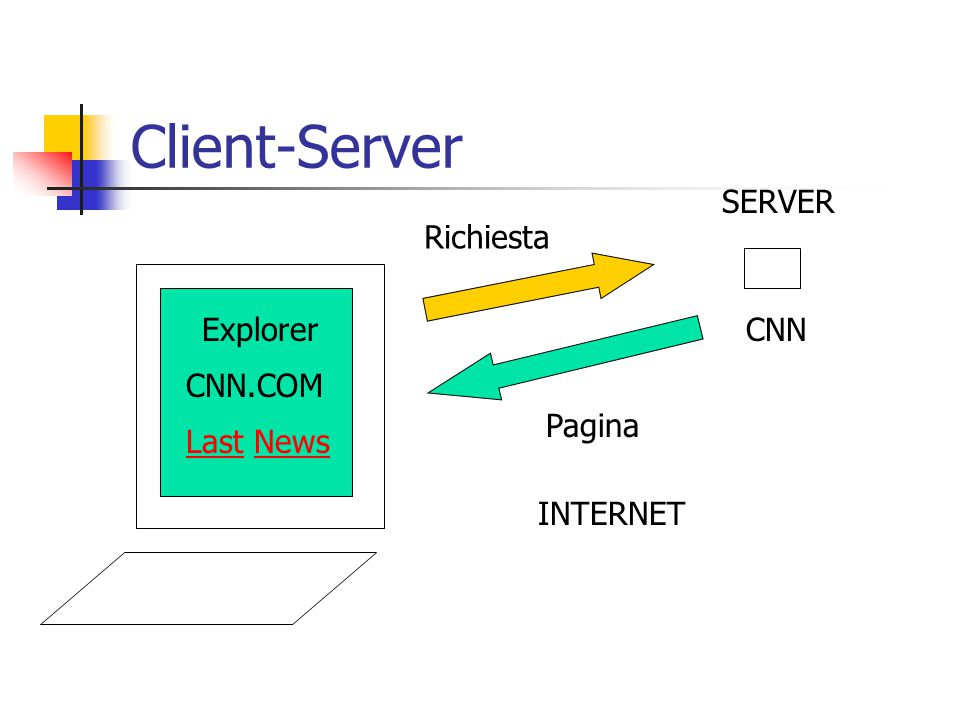 Client-Server CNN.COM Explorer SERVER CNN Last News INTERNET Richiesta Pagina