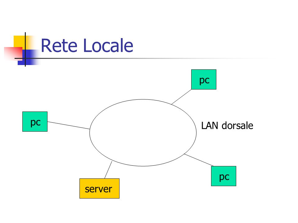 Rete Locale server pc LAN dorsale