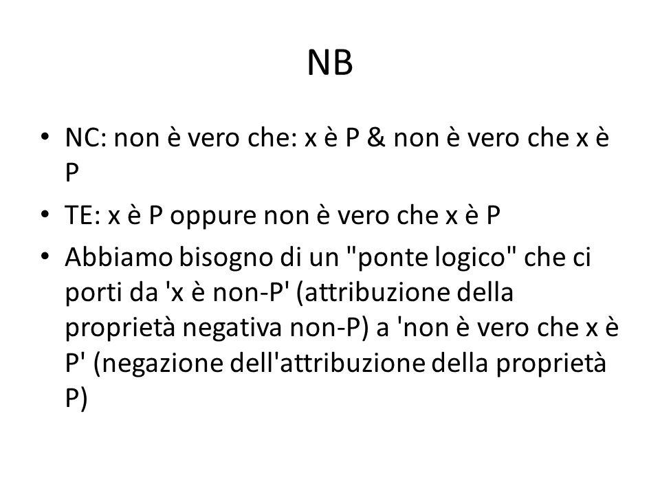 NB NC: non è vero che: x è P & non è vero che x è P TE: x è P oppure non è vero che x è P Abbiamo bisogno di un ponte logico che ci porti da x è non-P (attribuzione della proprietà negativa non-P) a non è vero che x è P (negazione dell attribuzione della proprietà P)