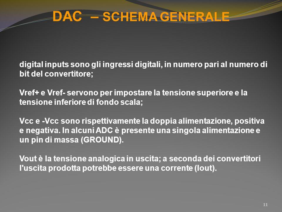 DAC – SCHEMA GENERALE 11 digital inputs sono gli ingressi digitali, in numero pari al numero di bit del convertitore; Vref+ e Vref- servono per impost