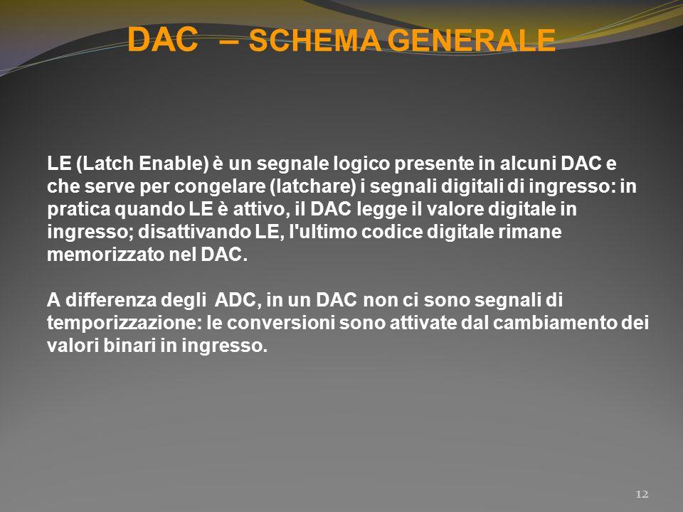 DAC – SCHEMA GENERALE 12 LE (Latch Enable) è un segnale logico presente in alcuni DAC e che serve per congelare (latchare) i segnali digitali di ingre