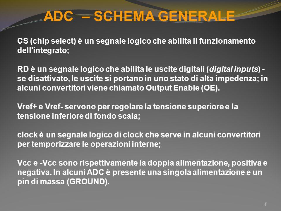 ADC – SCHEMA GENERALE 4 CS (chip select) è un segnale logico che abilita il funzionamento dell'integrato; RD è un segnale logico che abilita le uscite