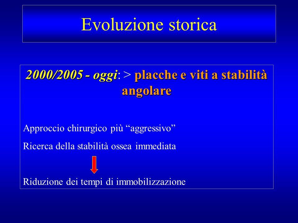 Evoluzione storica 2000/2005 - oggiplacche e viti a stabilità angolare 2000/2005 - oggi: > placche e viti a stabilità angolare Approccio chirurgico pi
