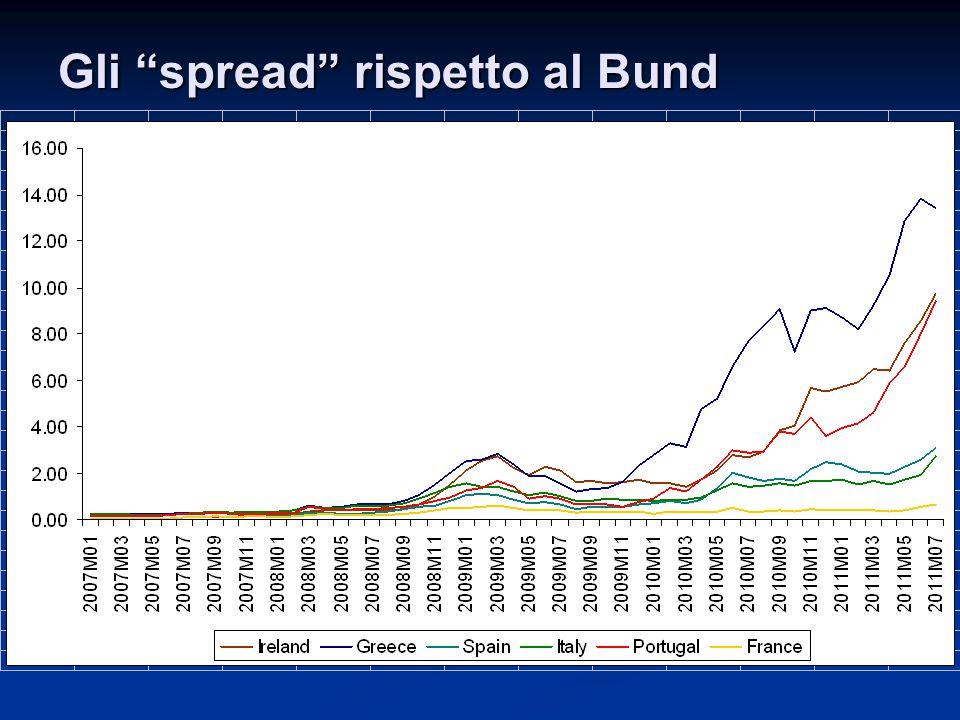 """Gli """"spread"""" rispetto al Bund"""