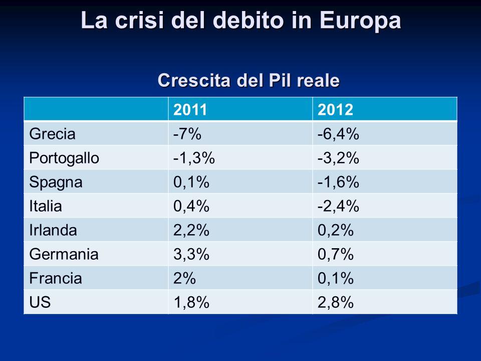 La crisi del debito in Europa 20112012 Grecia-7%-6,4% Portogallo-1,3%-3,2% Spagna0,1%-1,6% Italia0,4%-2,4% Irlanda2,2%0,2% Germania3,3%0,7% Francia2%0