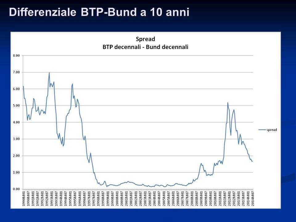 Differenziale BTP-Bund a 10 anni
