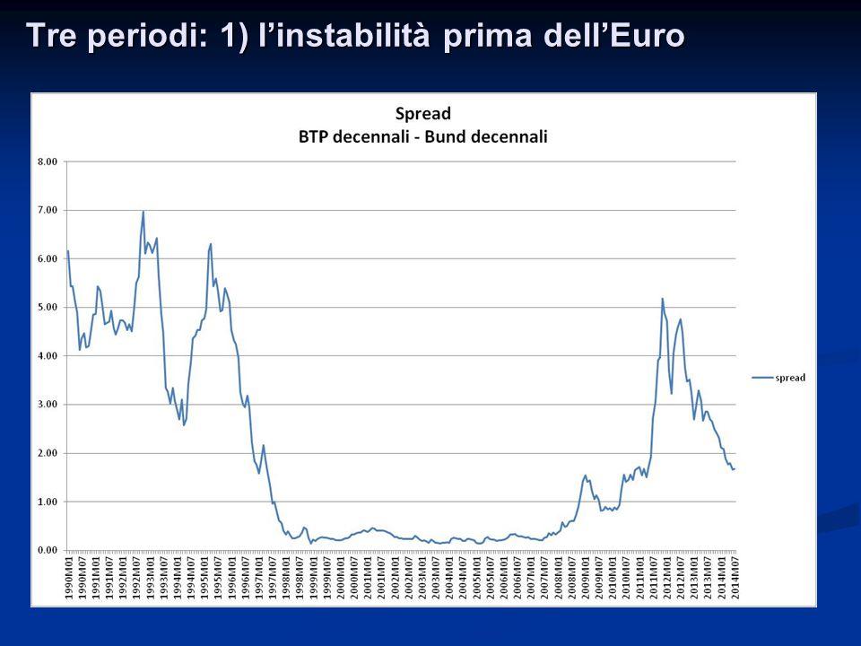 Tre periodi: 1) l'instabilità prima dell'Euro
