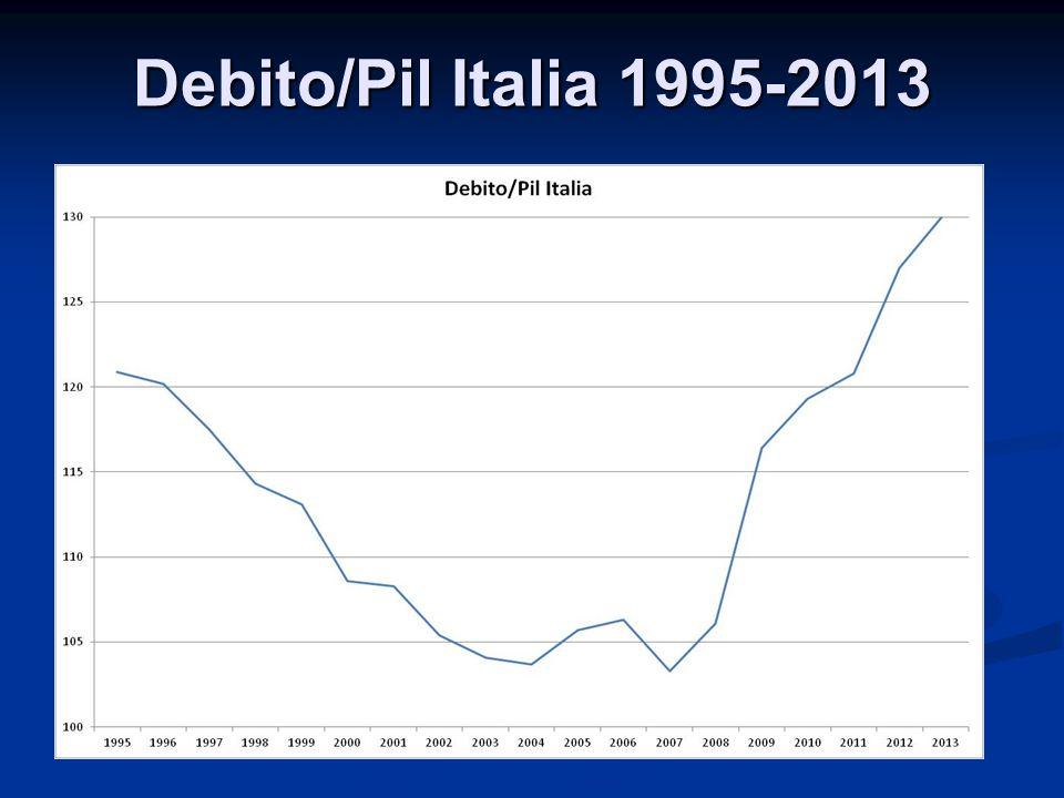 Debito/Pil Italia 1995-2013