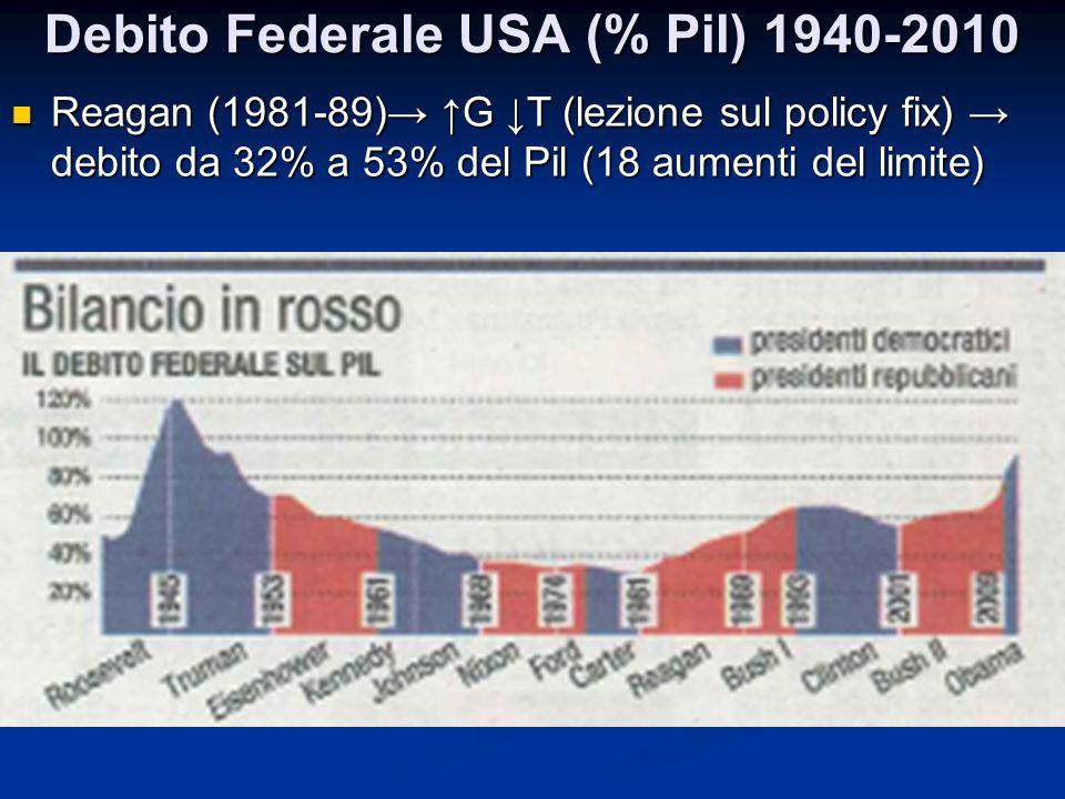 Debito Federale USA (% Pil) 1940-2010 Reagan (1981-89)→ ↑G ↓T (lezione sul policy fix) → debito da 32% a 53% del Pil (18 aumenti del limite) Reagan (1
