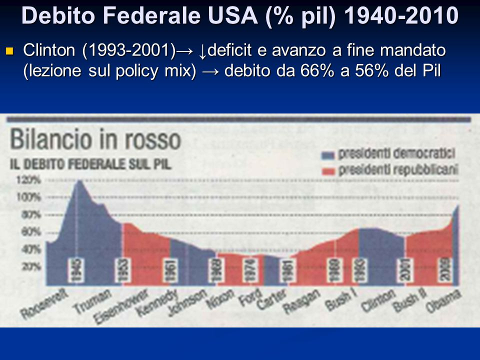 Debito Federale USA (% pil) 1940-2010 Clinton (1993-2001)→ ↓deficit e avanzo a fine mandato (lezione sul policy mix) → debito da 66% a 56% del Pil Cli