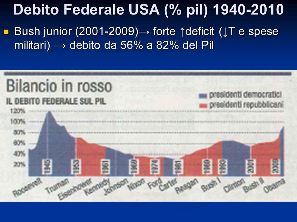 Debito Federale USA (% pil) 1940-2010 Bush junior (2001-2009)→ forte ↑deficit (↓T e spese militari) → debito da 56% a 82% del Pil Bush junior (2001-20