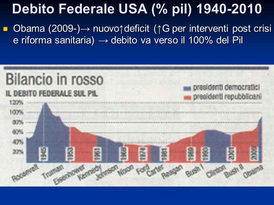 Debito Federale USA (% pil) 1940-2010 Obama (2009-)→ nuovo↑deficit (↑G per interventi post crisi e riforma sanitaria) → debito va verso il 100% del Pi