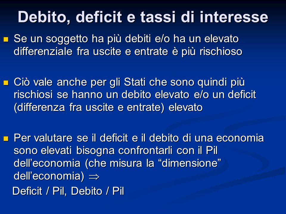 Debito, deficit e tassi di interesse Vediamo ad esempio alcune economie europee nel 2013 (dati Eurostat) Vediamo ad esempio alcune economie europee nel 2013 (dati Eurostat) Deficit /PilDebito/Pil Germania0,0%78,4% Francia4,3%93,5% Italia2,8%132,6% Spagna7,1%93,9%