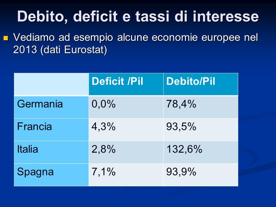 Debito, deficit e tassi di interesse Vediamo ad esempio alcune economie europee nel 2013 (dati Eurostat) Vediamo ad esempio alcune economie europee ne
