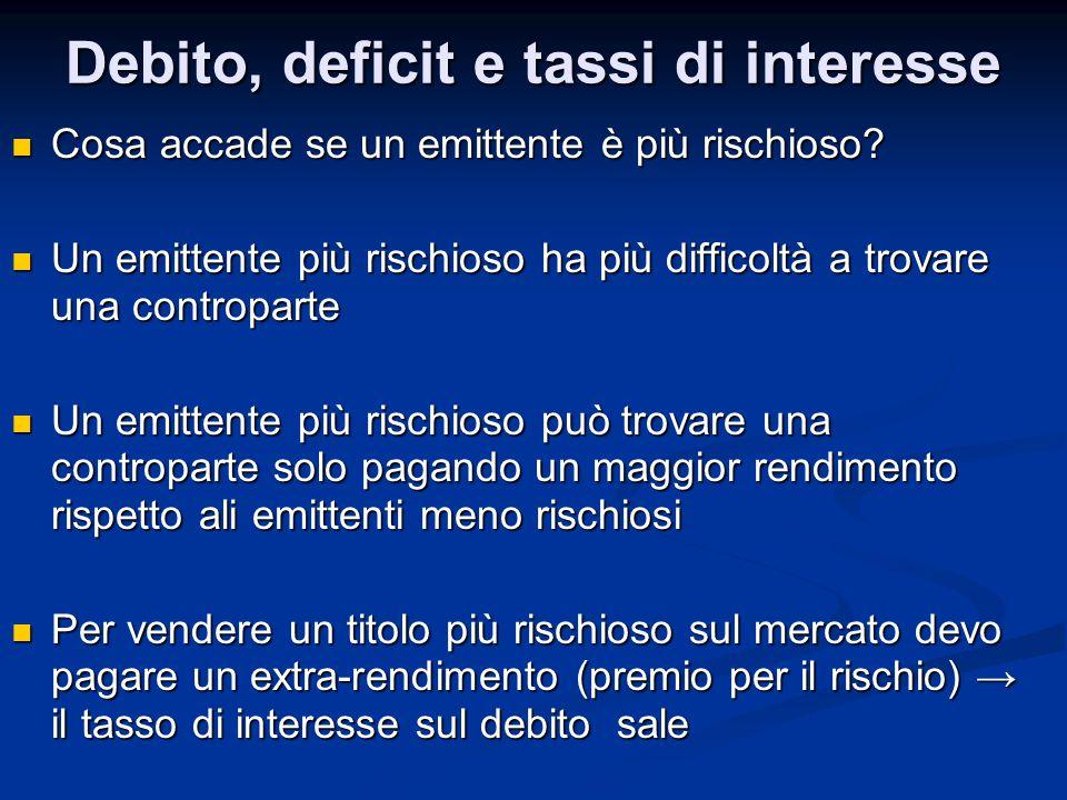Debito, deficit e tassi di interesse Cosa accade se un emittente è più rischioso? Cosa accade se un emittente è più rischioso? Un emittente più rischi